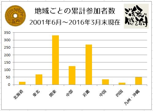 2001-2016MAR_5en_participants