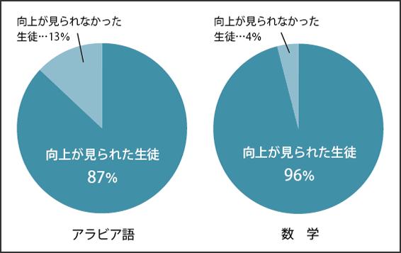 補習授業の実施前と後の試験結果。両教科とも約90%の生徒に学力の向上が見られた。