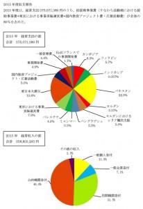 2013年度会計報告 収支円グラフ