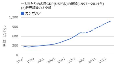 KnKカンボジア/一人当たりの名目GDP推移(1997-2014)