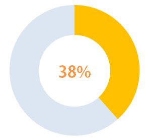 第31回友情の5円玉キャンペーン 目標達成率38%